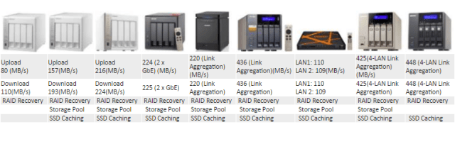 What is the Best 4 bay Qnap NAS for Speed and RAID Building
