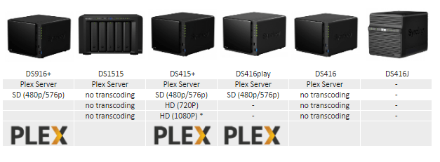 What is the Best 4 bay Synology NAS for a Plex Media Server 6