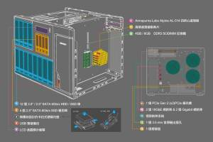the-qnap-ts-1635-16-bay-cost-effective-10gbe-sfp-nas-diagram-contents