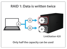 The Buffalo HARDWARE NAS server for home and business NAS HDD