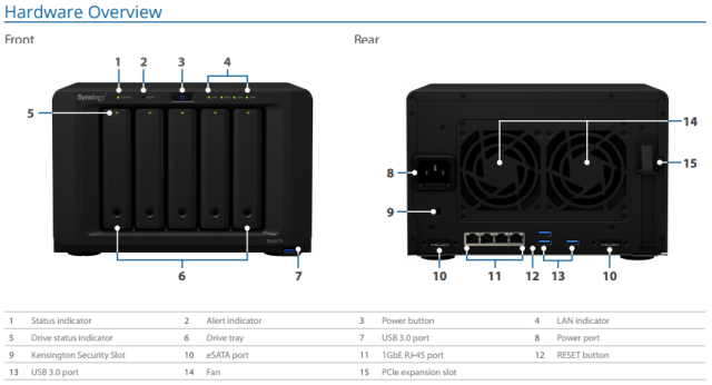 ds1517+ hardware configuration and ports on the rear synology NAS