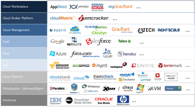 business cloud providers