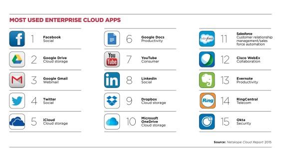 enterprise cloud applications top 10