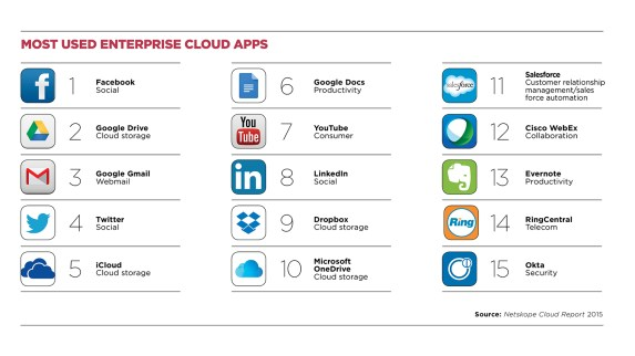 enterprise cloud applications top 10