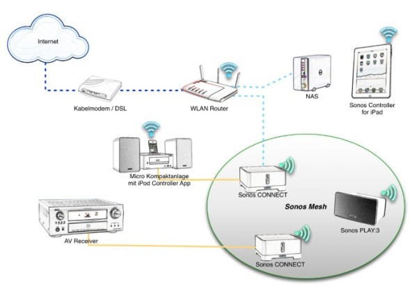 how to set up nas on my dlink router