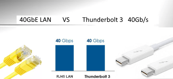 40gbe ethernet vs thunderbolt3