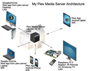 PR4100 WD My Cloud Pro Plex NAS - NAS Compares