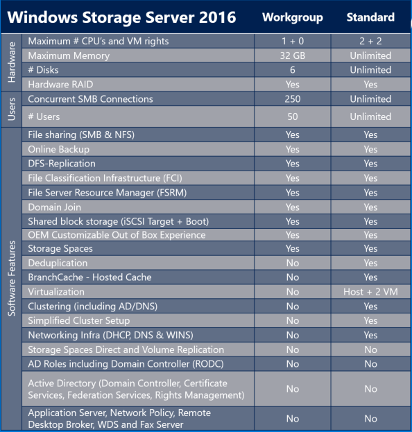 What is the Difference Between Windows Storage server 2016 and 2012
