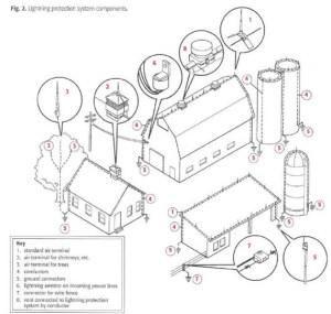 How To Wire An Electric Fence Diagram  Best Place to Find