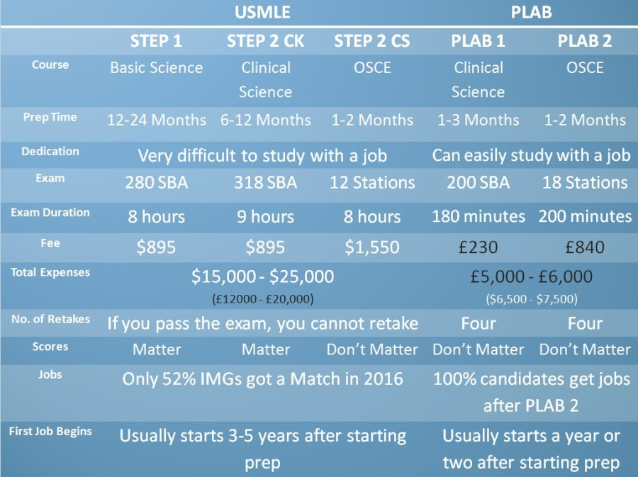 USMLE vs PLAB