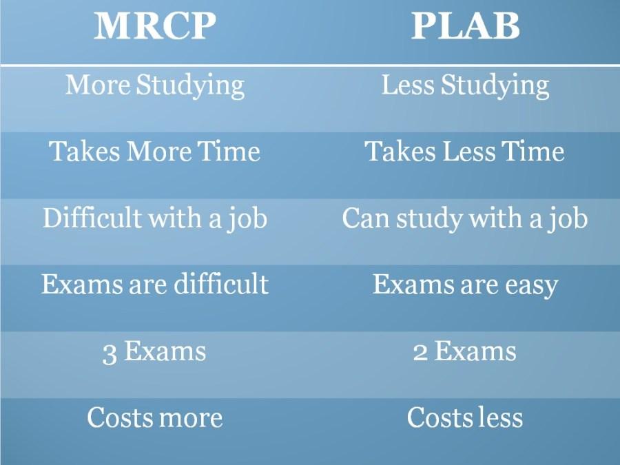 MRCP vs PLAB 2