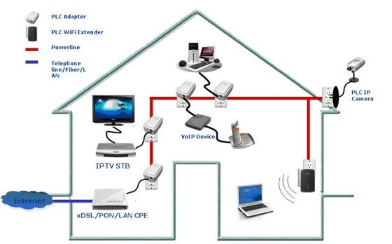 PLC esquema casa