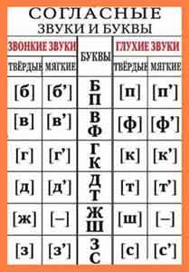 """""""İnci"""" harfi veya ünsüz, katı veya yumuşak harf? Fonetik Analiz Kelimeleri"""