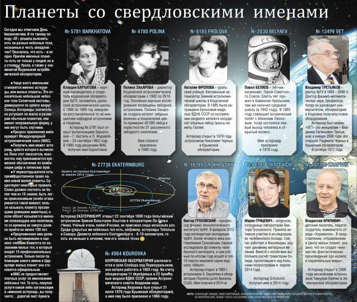 Планеты со свердловскими именами