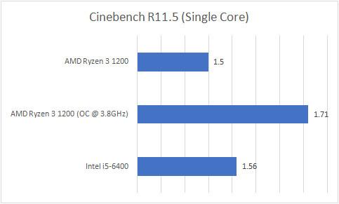 Ryzen 3 1200 Cinebench R11.5 Single Core