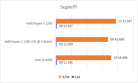 Ryzen 3 1200 SuperPi
