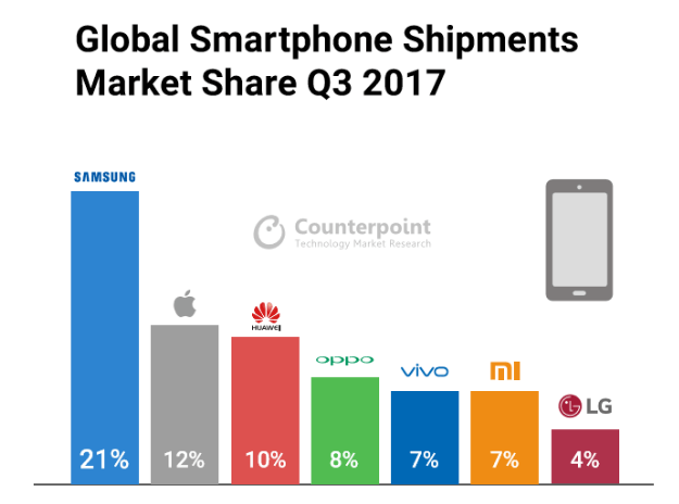 OPPO ranked the fourth in Global Smartphone Shipments Market Share, according to Counterpoint Report (Q3 2017)