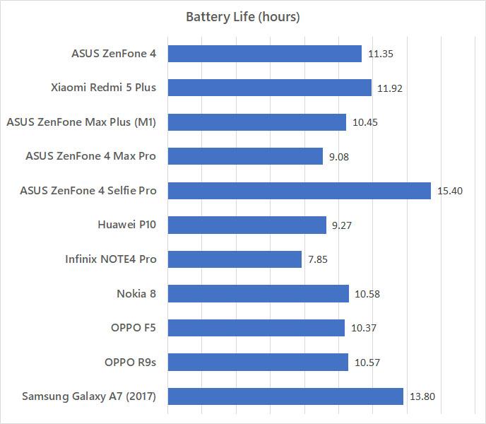 ASUS ZenFone 4 Battery Life TestASUS ZenFone 4 Battery Life Test