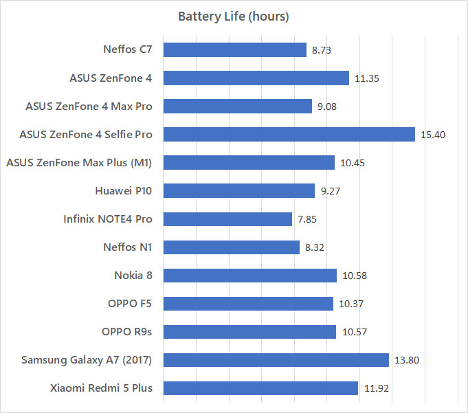 Neffos C7 Battery Life Benchmark