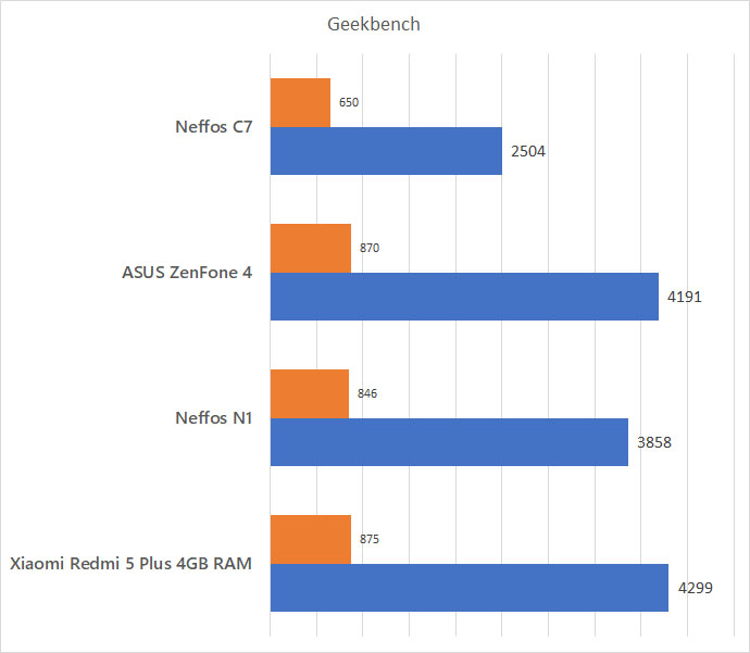 Neffos C7 Geekbench Benchmark