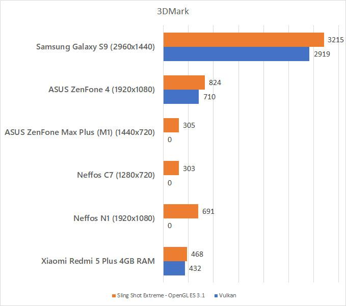 Samsung Galaxy S9 3DMark