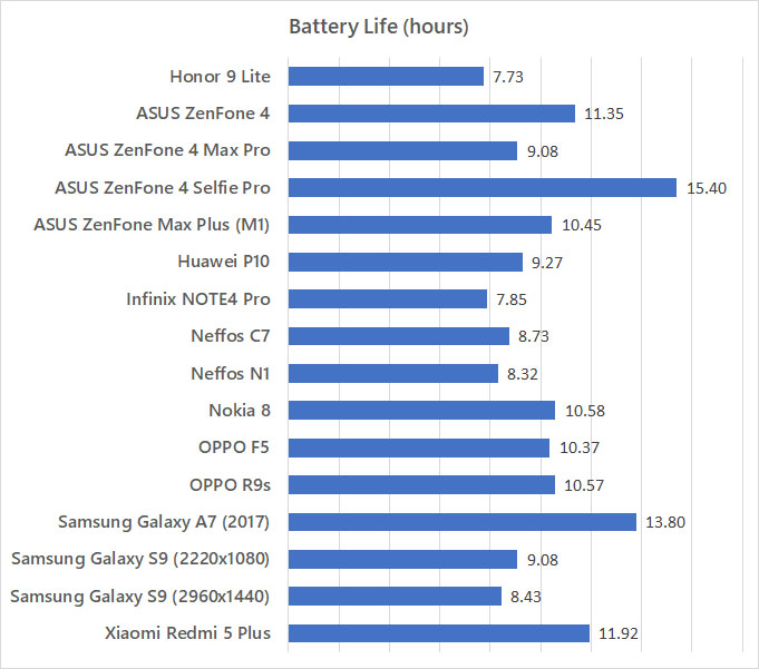 Honor 9 Lite battery life benchmark