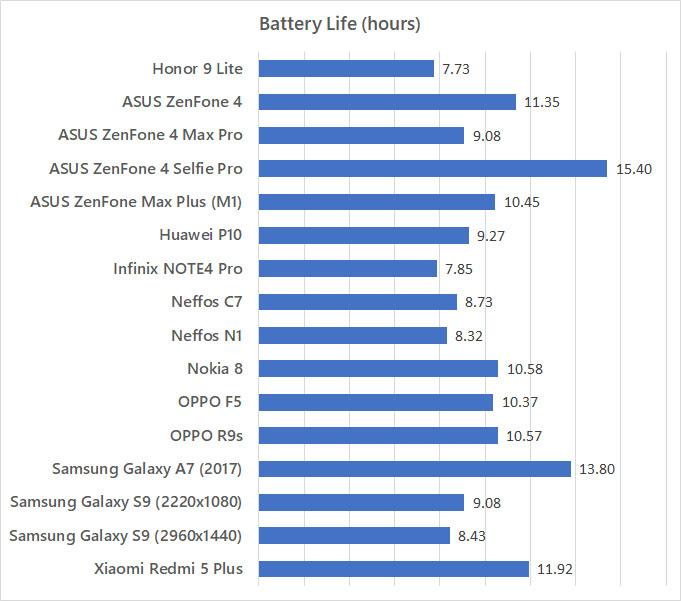 Honor 9 Lite battery life benchmark