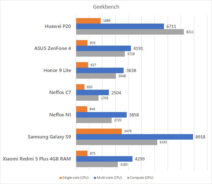 Huawei P20 Geekbench Benchmark