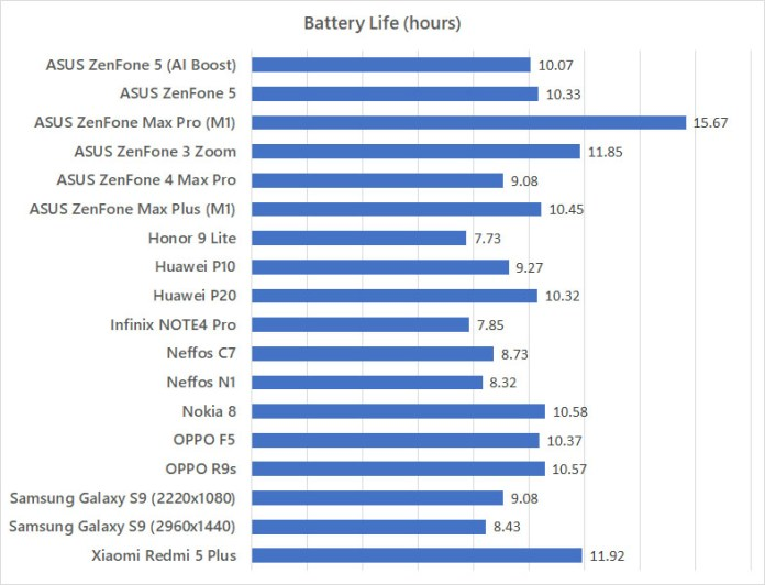 ASUS ZenFone 5 battery life benchmark