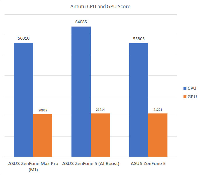 ASUS ZenFone Max Pro (M1) and ZenFone 5 Antutu CPU and GPU difference