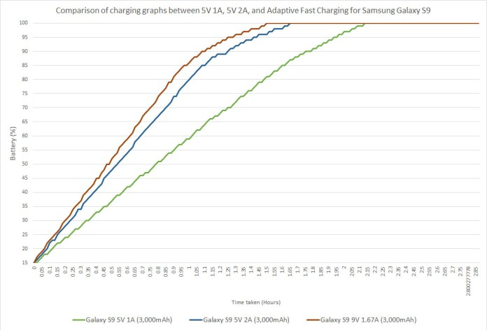 Comparison of charging graphs for 5V 1A, 5V 2A, and Adaptive Fast Charging for Samsung Galaxy S9