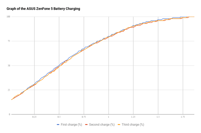 Graph of the ASUS ZenFone 5 Battery Charging