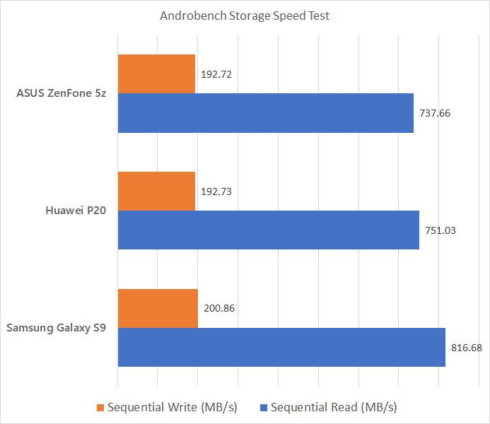 ASUS ZenFone 5z Androbench benchmark