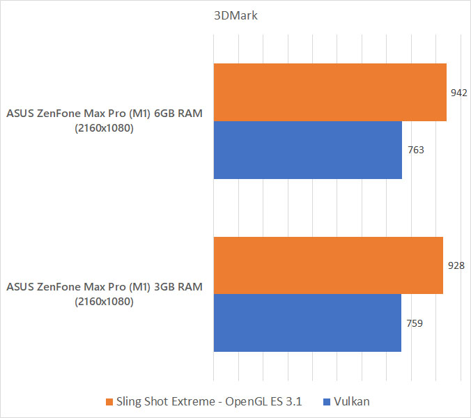 ASUS ZenFone Max Pro (M1) 6GB RAM 3DMark benchmark