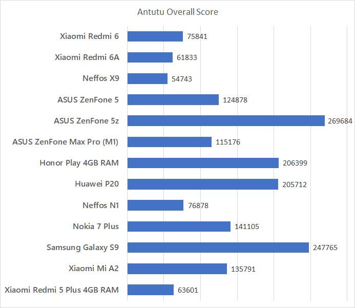 Xiaomi Redmi 6 Redmi 6A Antutu benchmark