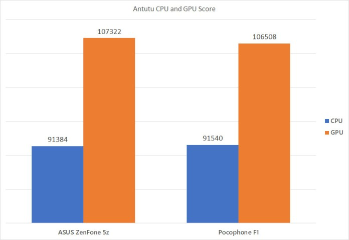 Xiaomi Pocophone F1 Antutu comparison