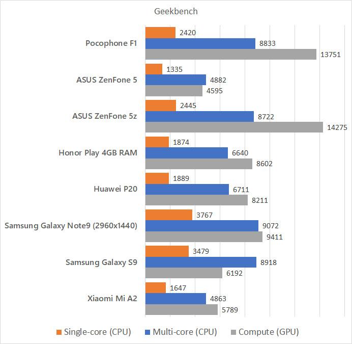 Xiaomi Pocophone F1 Geekbench benchmark