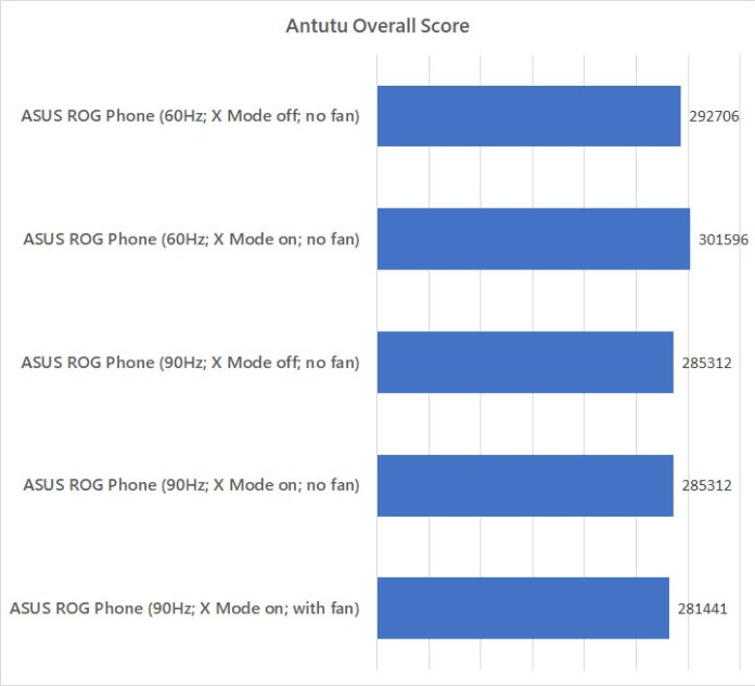 ASUS ROG Phone Antutu benchmark against different modes