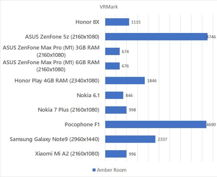 Honor 8X VRMark benchmark