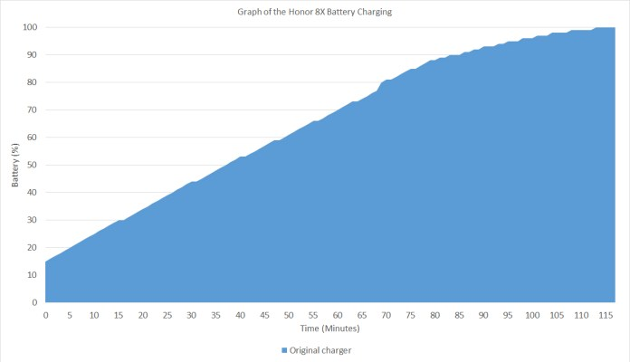 Honor 8X battery charging graph