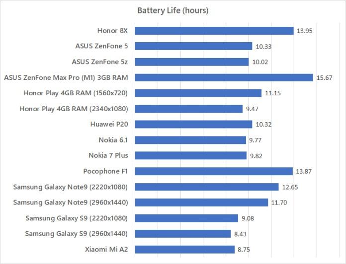 Honor 8X battery life benchmark