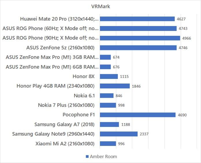 Huawei Mate 20 Pro VRMark benchmark