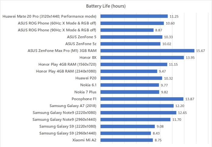Huawei Mate 20 Pro battery life benchmark