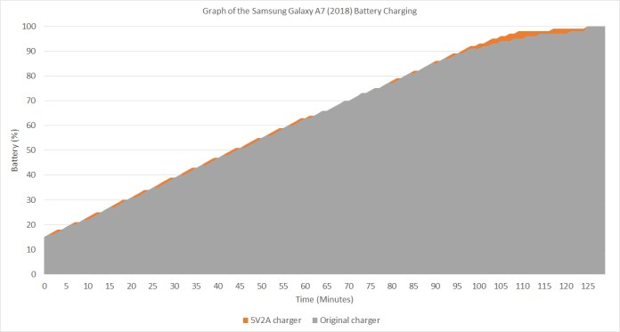 Samsung Galaxy A7 (2018) battery charging curve