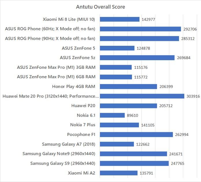 Xiaomi Mi 8 Lite Antutu benchmark