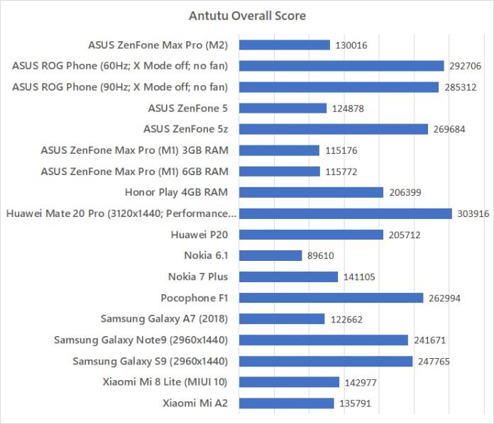 ASUS ZenFone Max Pro (M2) Antutu benchmark