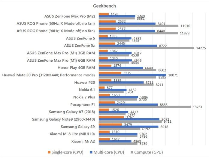 ASUS ZenFone Max Pro (M2) Geekbench benchmark
