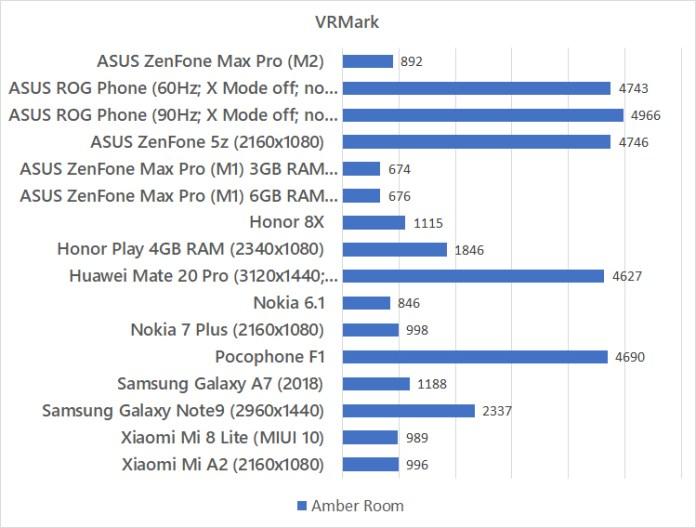ASUS ZenFone Max Pro (M2) VRMark benchmark
