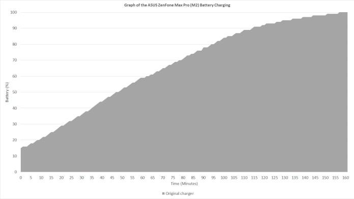 ASUS ZenFone Max Pro (M2) battery charging curve