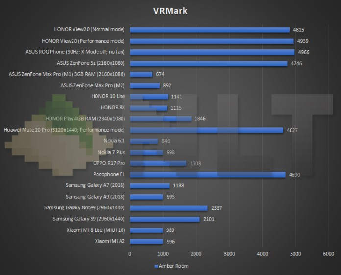 HONOR View20 VRMark benchmark